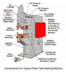 Components of a Typical Press Type Welding Machine