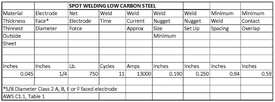Low Carbon Steel Weld Schedule C1.1