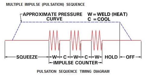 Multiple impulse Pulsation Welds