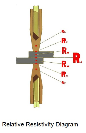 Relative Resistances of a spot weld
